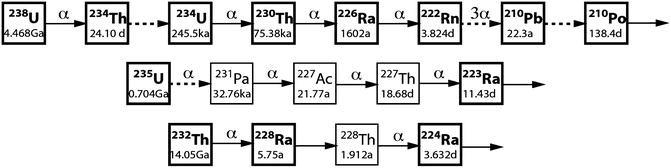 Aquifer Characteristics (U-Series), Figure 1