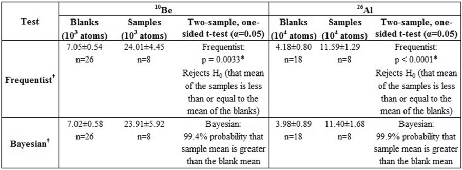 Extended Data Table 1 Comparison Of Nuclide Abundances In Sample