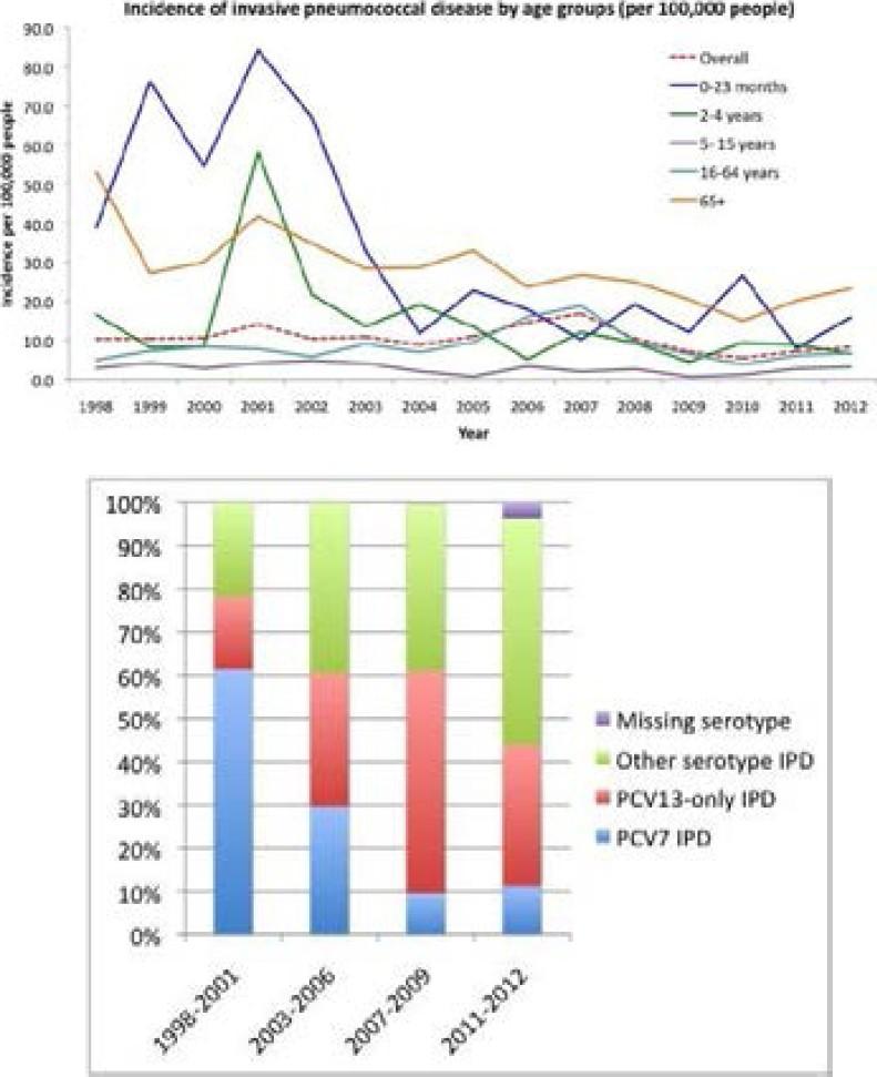Controlling Pneumococcal Disease around the Globe | Pneumonia | Full