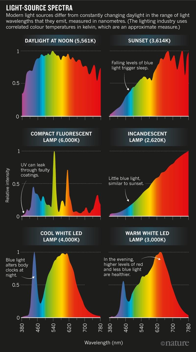 Make lighting healthier | Nature