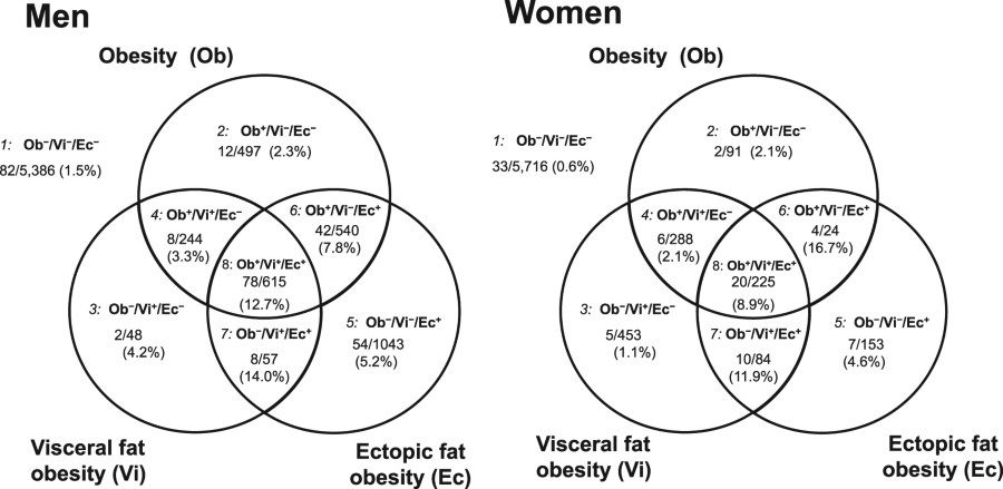 Fig 2 International Journal Of Obesity