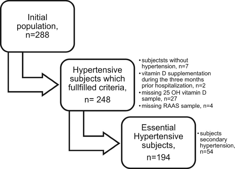 Fig 1 Journal Of Human Hypertension