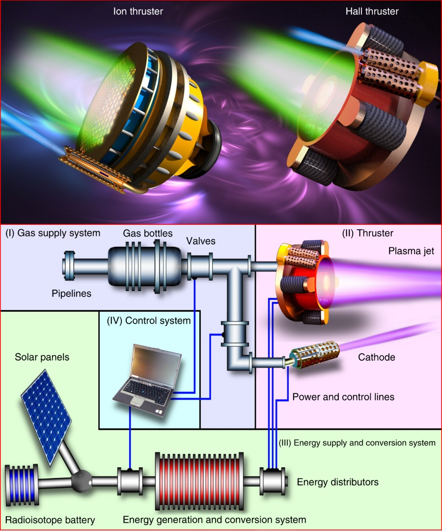 Recent Progress And Perspectives Of Space Electric Propulsion Way Switches Electrical 101 See Box 3 For A Short Description The Two Major Types Ep Thrusters