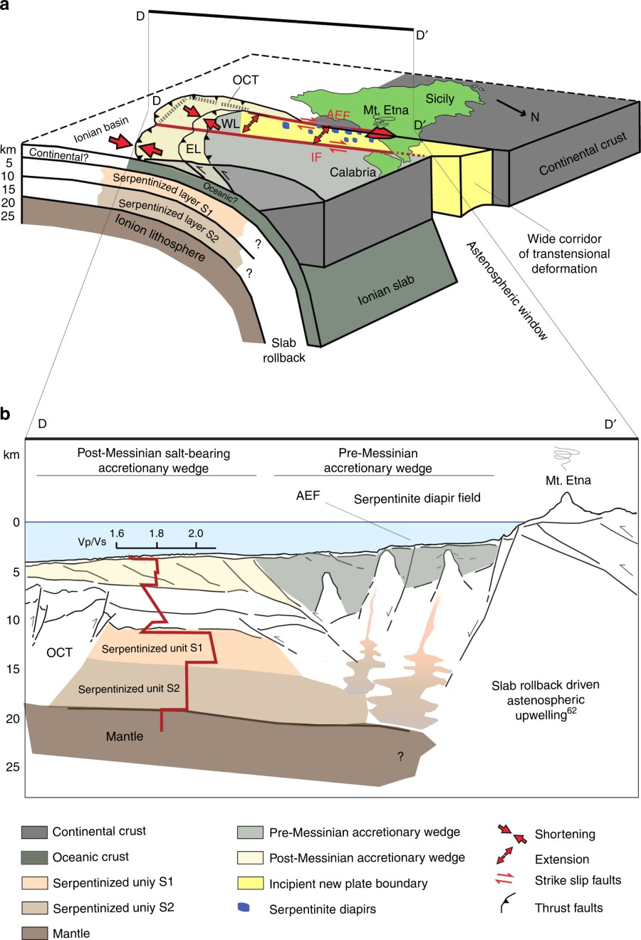 Fig 8 Nature Communications Schematic Block Diagram And Cross Section Of The Western Calabrian Arc A Subduction Complex Showing