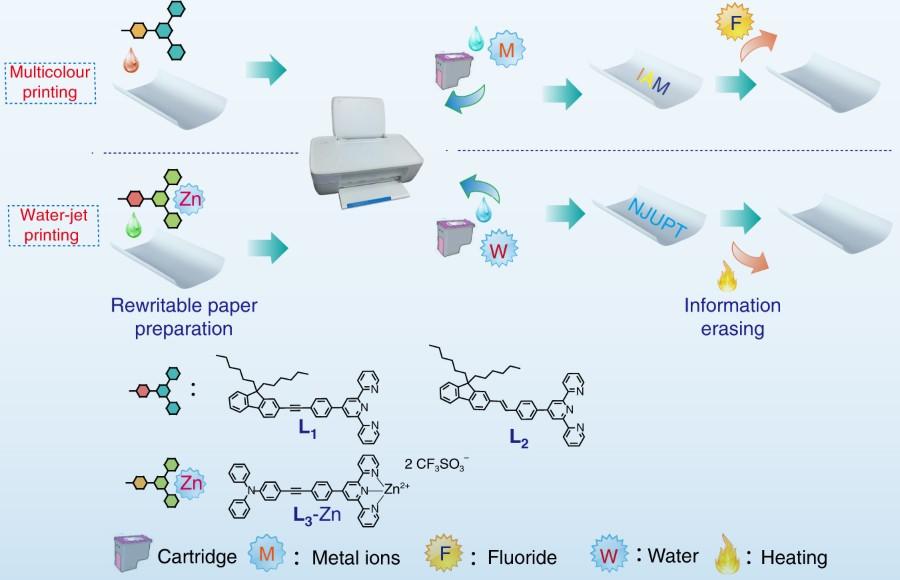 Na ilustração, retirada do artigo em referência, é possível observar a representação esquemática do processo de impressão e apagamento do papel (acima) e a estrutura química dos aditivos acrescentados às folhas (abaixo).