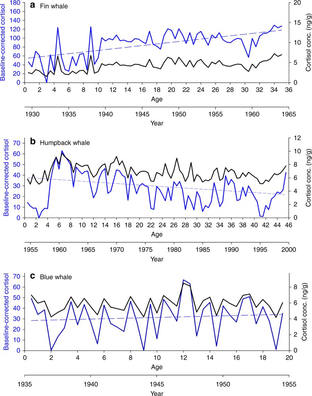 Fig. 2:                      | Nature Communications