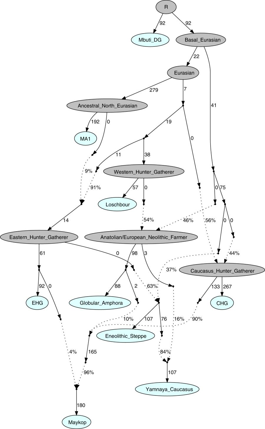 コーカサス地域の銅石器時代〜青銅器時代の人類のゲノムデータ
