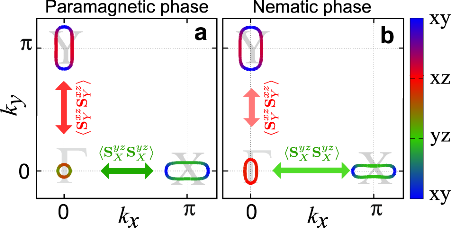 Nematic pairing from orbital-selective spin fluctuations in FeSe