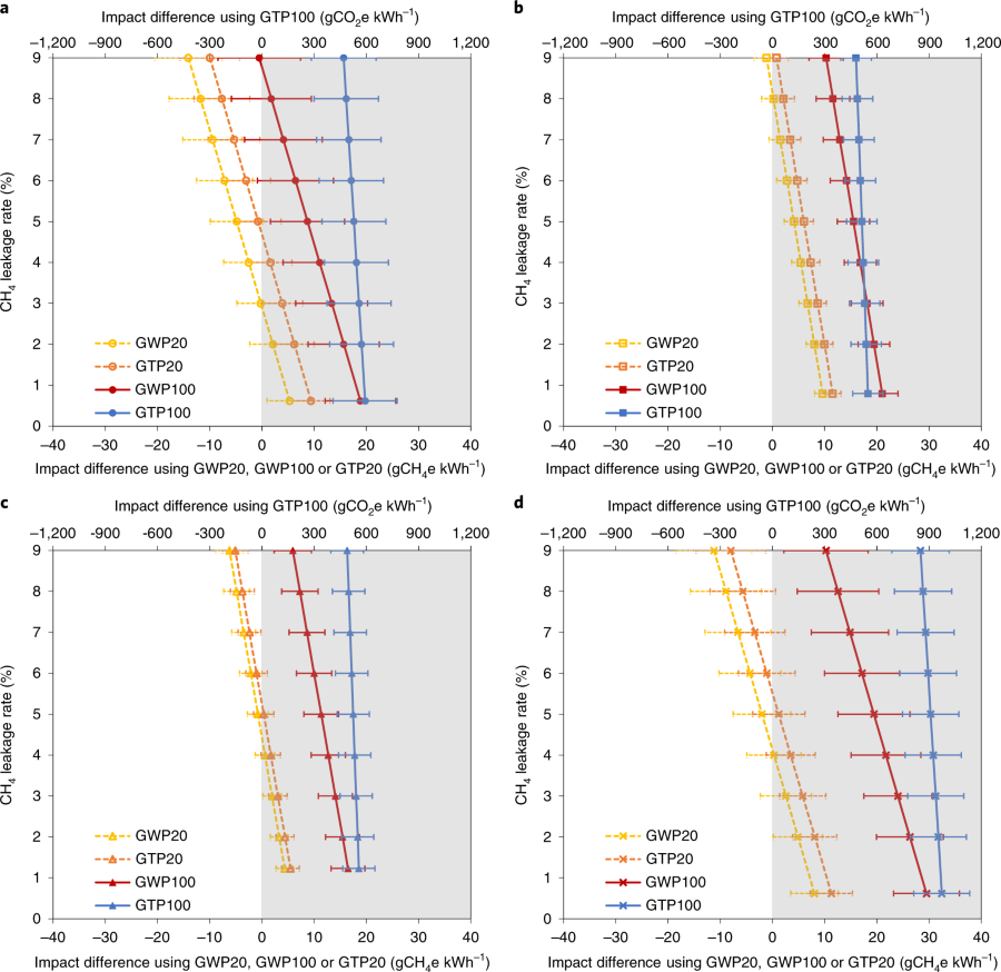 Fig. 3: Differences in the climate impacts between coal and natural gas power plants. | Nature Climate Change