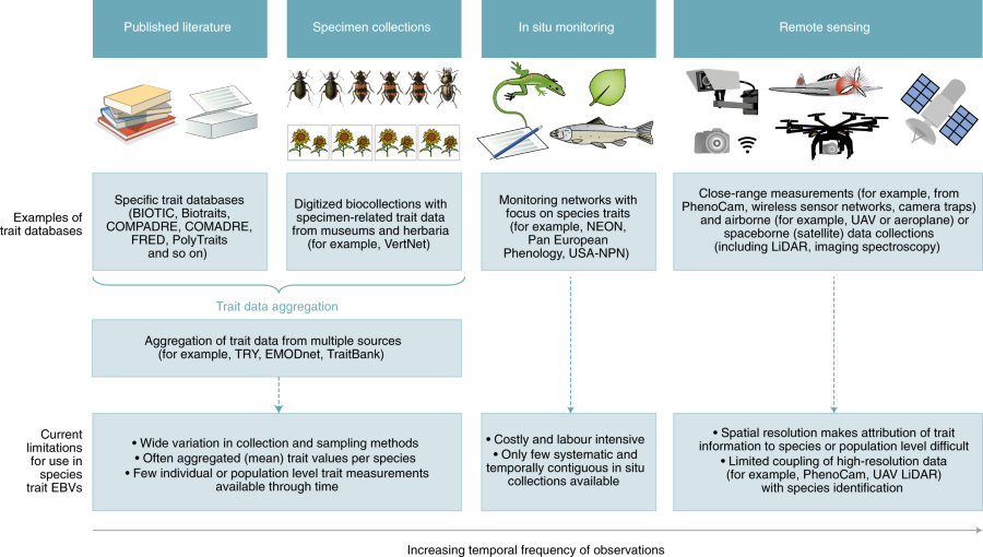 Several Methods Are Used To Assemble Comprehensive Trait Databases For Example From Published Literature Specimen Collections In Situ Monitoring And