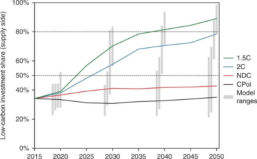 Fig 5 Projected Global Average Annual Low Carbon Energy Supply