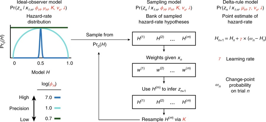 Fig 4 Learning Models Nature Human Behaviour