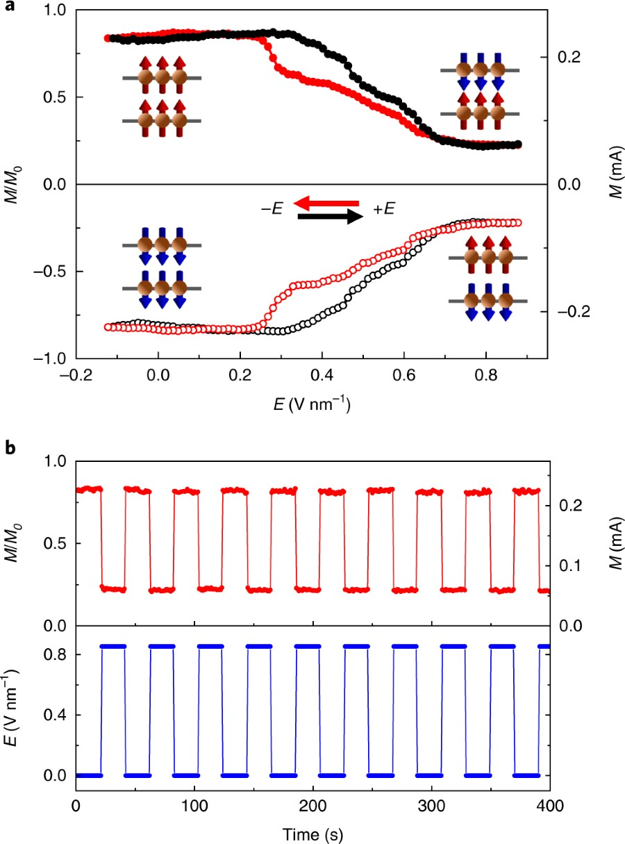 Fig. 4: Electrical switching of the magnetic order in bilayer CrI3 ...