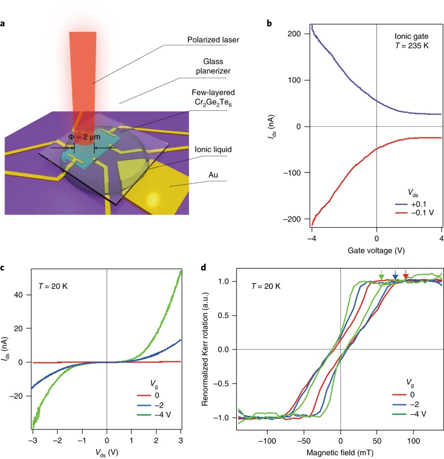 Fig 2 Electrical Transport And Magnetic Properties Of 20 Nm Plan B A Schematic Image The Experimental Set Up For Kerr Measurement Micrometre Sized Device Using Ionic Liquid Field Effect Curves At 235 K With