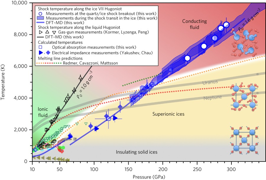 Fig 5 H2o Phase Diagram At Planetary Interior Conditions46