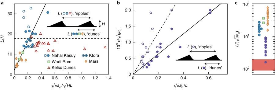 Fig 4 Dune Type Versus Ripple Type Analysis Of Megaripple