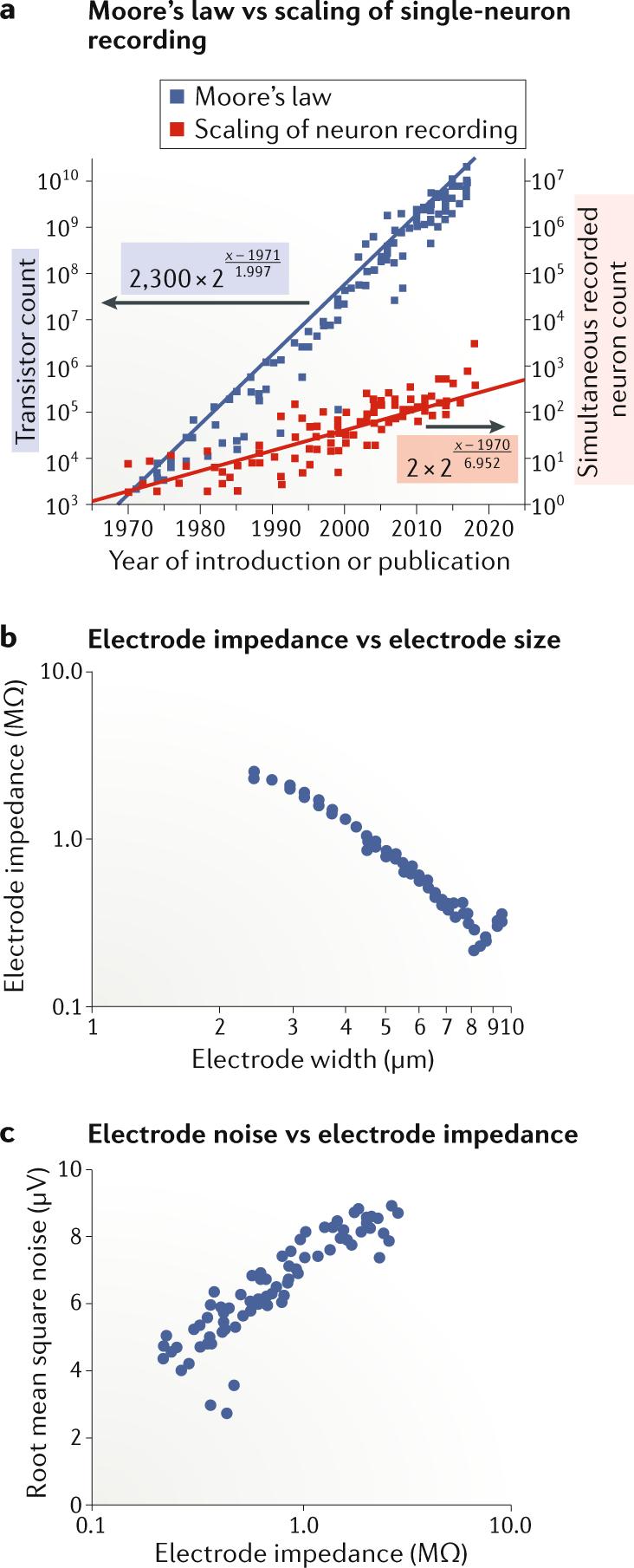 Novel electrode technologies for neural recordings | Nature
