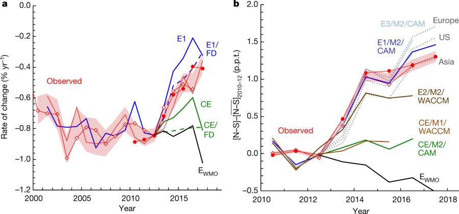 Fig 4 Rates Of Change And Hemispheric Differences In The Mole