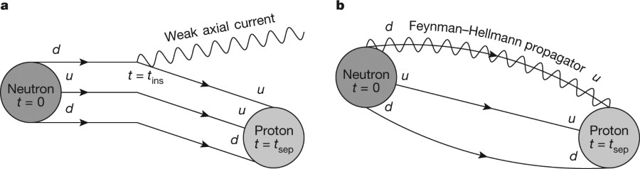 Fig 1 Feynman Diagrams Of Ga Nature
