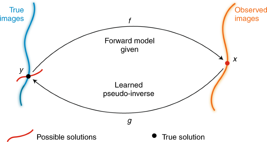 Applications, promises, and pitfalls of deep learning for