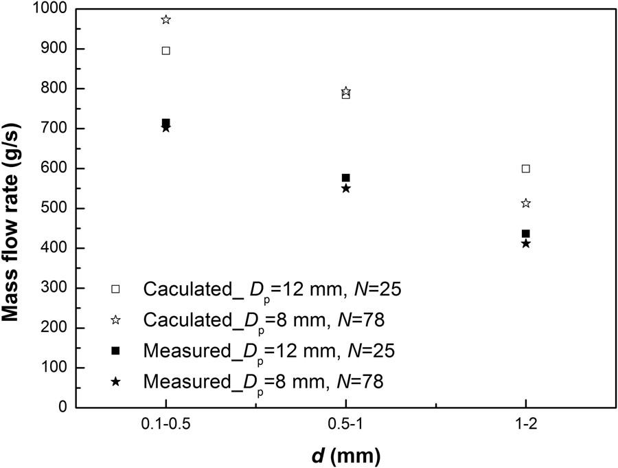 Figure 6 Scientific Reports