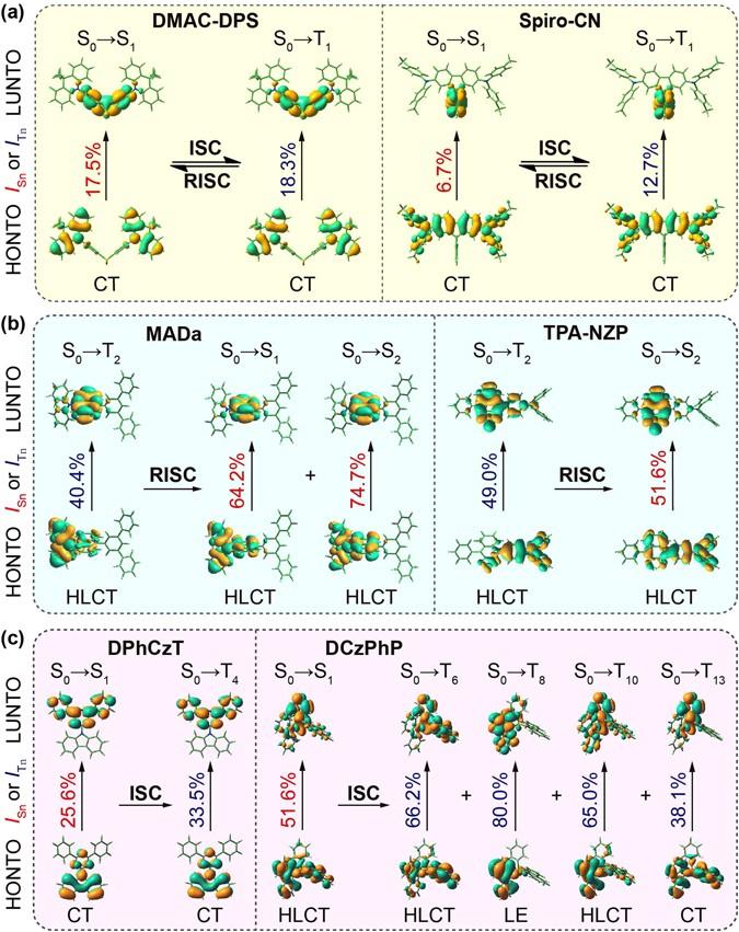 Figure 5 Scientific Reports