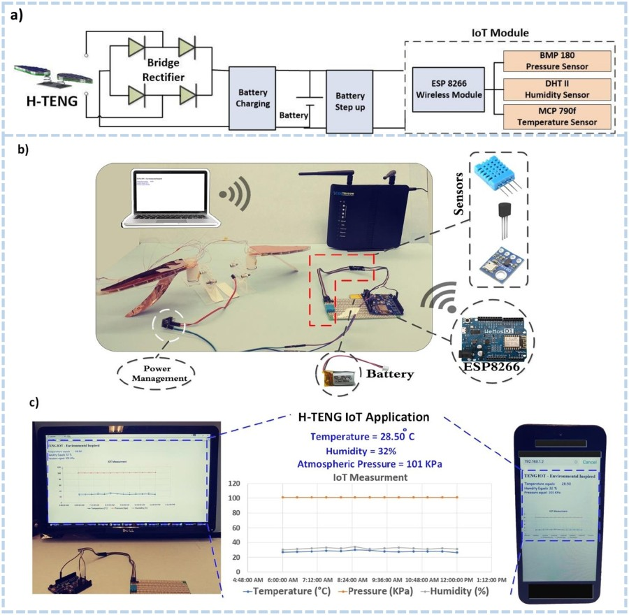 Figure 4 Scientific Reports Wireless Pressure Sensor Circuit Diagram A Of The Self Powered Environmental Node Temperature Humidity For Iot Applications Enabled By H Teng