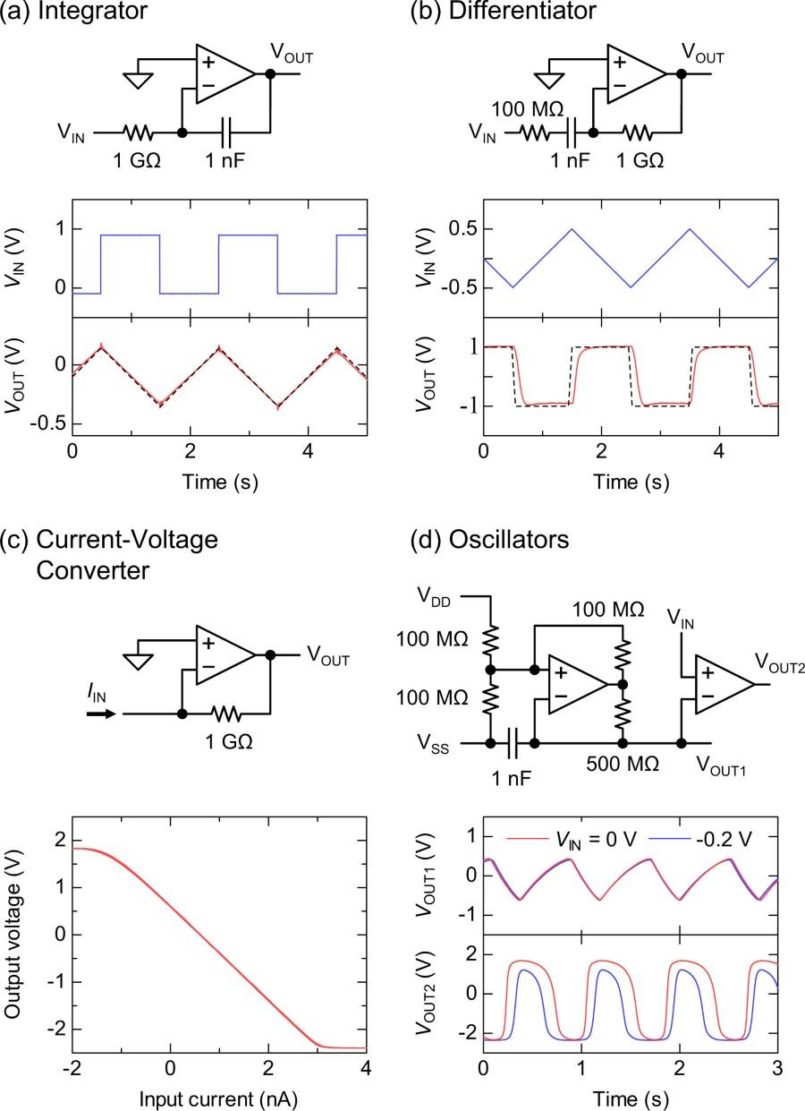 Figure 5 Scientific Reports Current To Voltage Converter A Integrator B Differentiator C Transimpedance Amplifier D Triangular Oscillator And Pulse Width Modulator