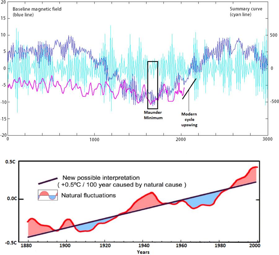 Le réchauffement climatique, mensonge éhonté ? - Page 11 41598_2019_45584_Fig3_HTML