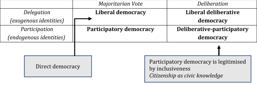 Table 1 Four Types Of Democracy And The Place Of Direct Democracy