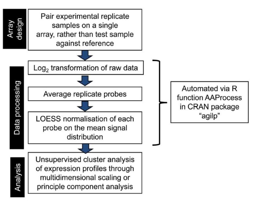 Error, reproducibility and sensitivity: a pipeline for data
