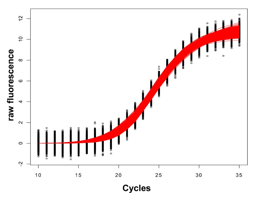 An evaluation of R 2 as an inadequate measure for nonlinear