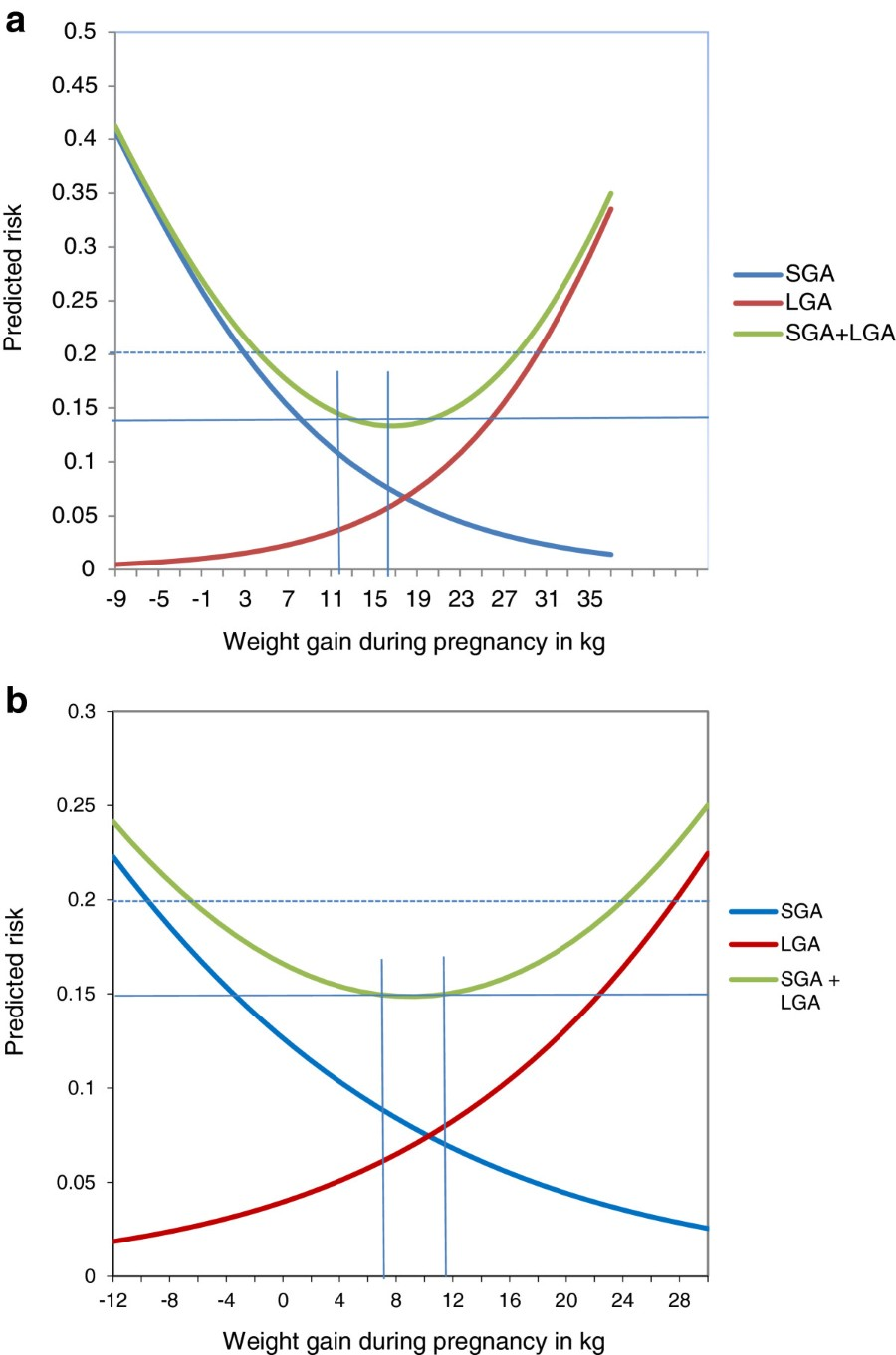 Associations of pre-pregnancy body mass index and