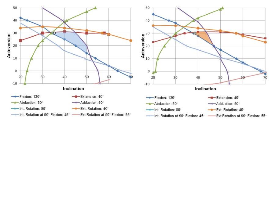 The association between Femoral Tilt and impingement-free range-of