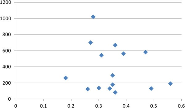 Correlates of physician burnout across regions and specialties: a