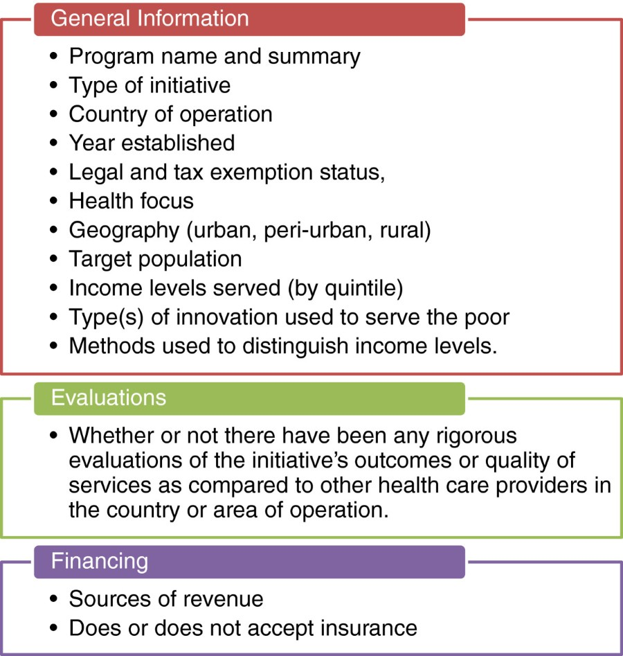 Private sector, for-profit health providers in low and