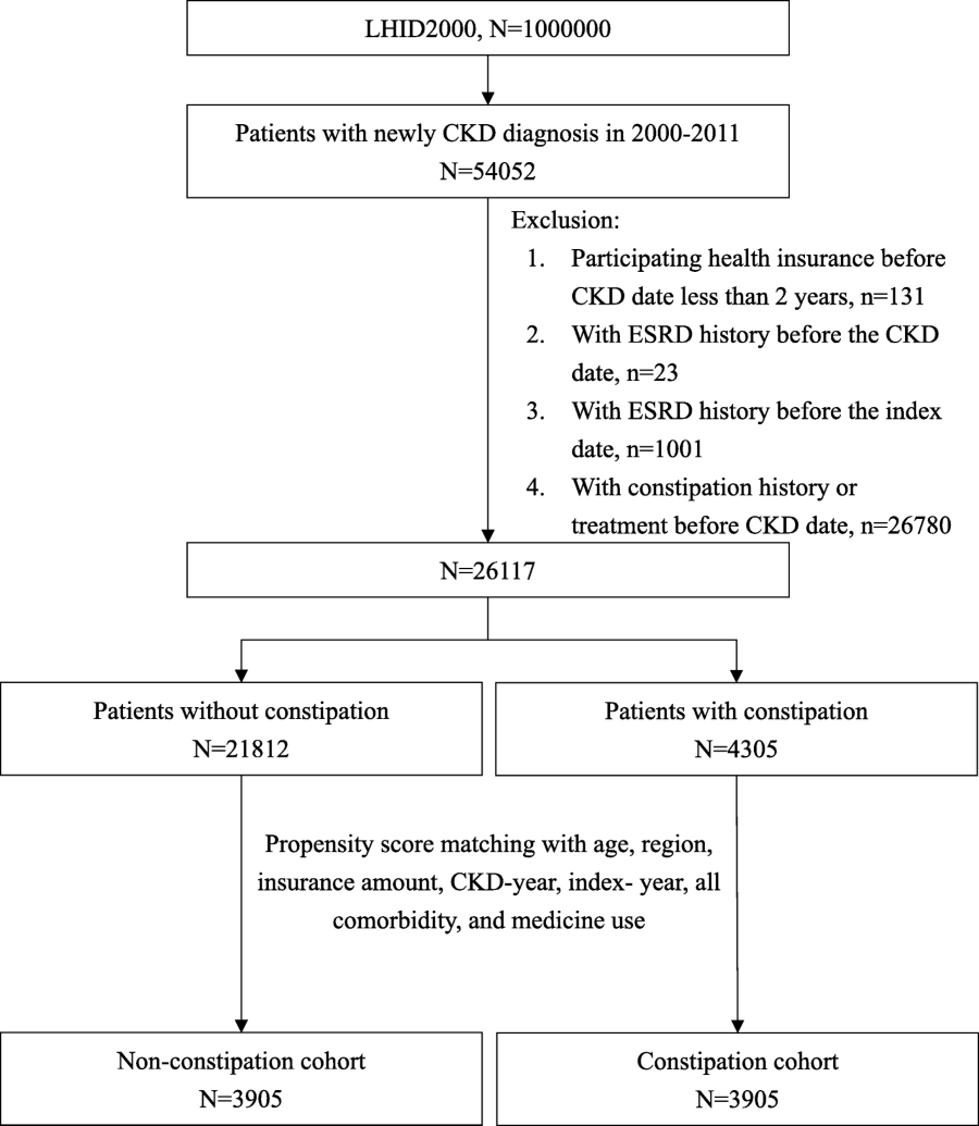 Association of Constipation with risk of end-stage renal