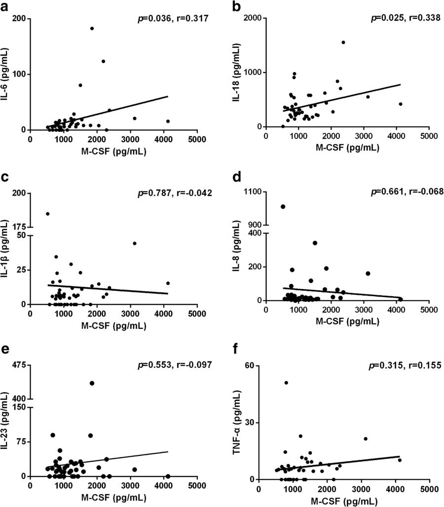 Association of plasma macrophage colony-stimulating factor