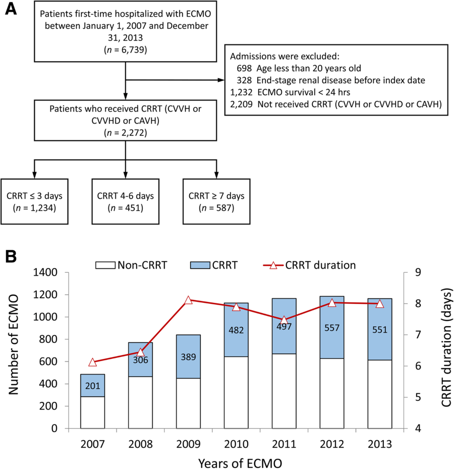 Analysis of survival after initiation of continuous renal