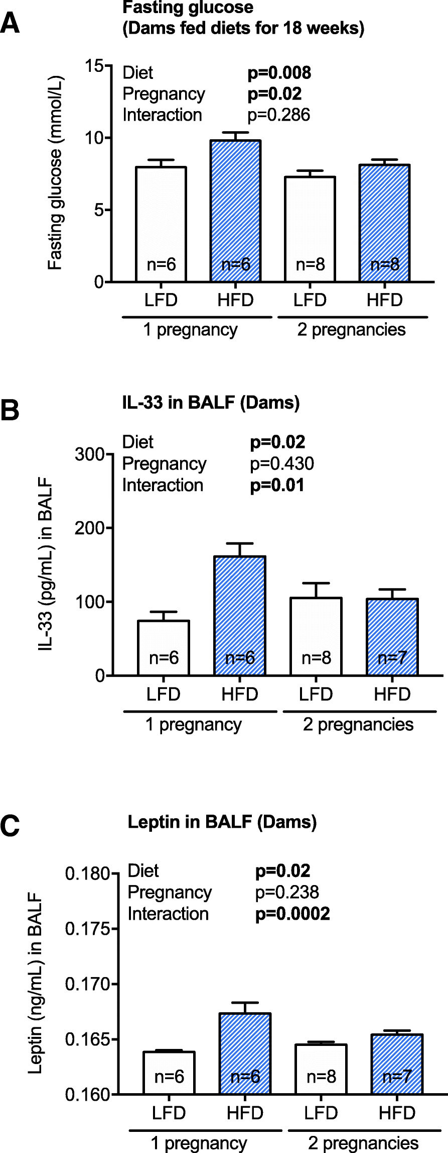 Maternal high fat diet compromises survival and modulates lung