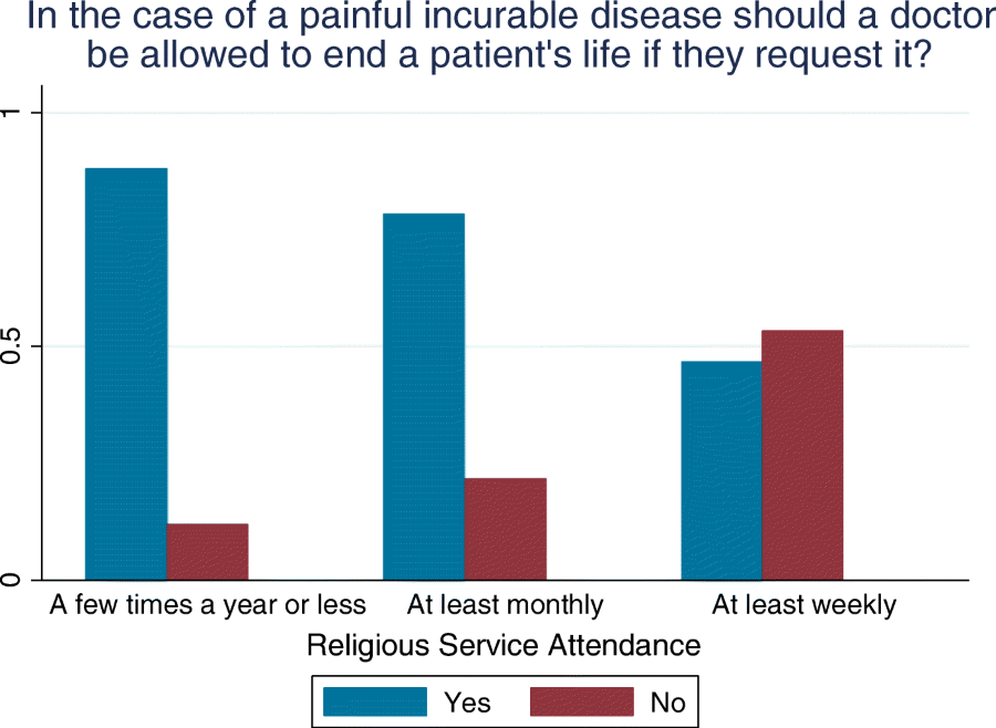 Euthanasia, religiosity and the valuation of health states