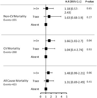 Microalbuminuria in subjects with hypertension attending..