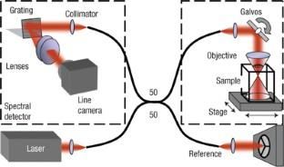 Interferometric synthetic aperture microscopy