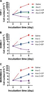 am j stem cells_Inhibition of Slug effectively targets leukemia stem cells via the Slc13a3/ROS ...