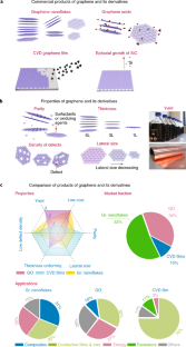 Synthesis challenges for graphene industry