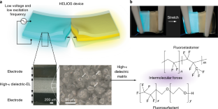 A transparent, self-healing and high-κ dielectric for low-field-emission stretchable optoelectronics