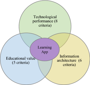 Educational Potential of Augmented Reality Mobile Applications for Learning the Anatomy of the ...