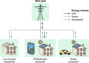 Comunity based energy trading platform