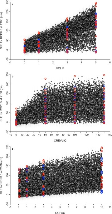 add17c910626 Revisiting Antarctic ice loss due to marine ice-cliff instability ...