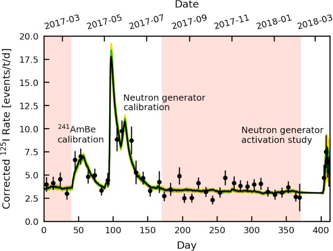Observation of two-neutrino double electron capture in 124